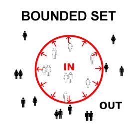 Bounded Set Christian Community
