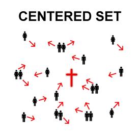 Centered Set Christian Community