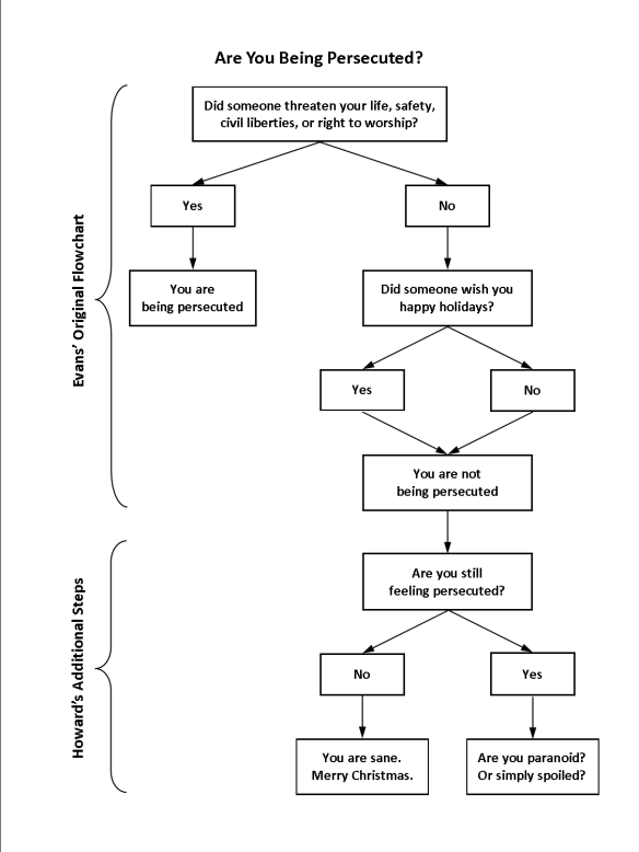 Are You Being Persecuted Flowchart